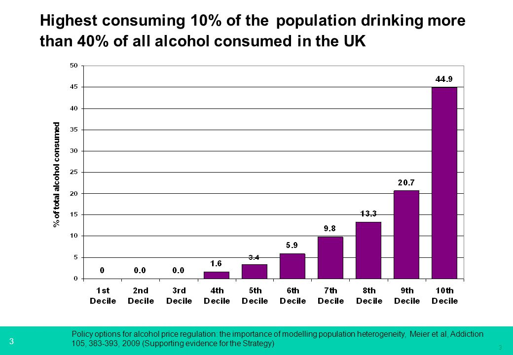 3 3 Highest consuming 10% of the population drinking more than 40% of all alcohol consumed in the UK Policy options for alcohol price regulation: the importance of modelling population heterogeneity, Meier et al, Addiction 105, 383-393, 2009 (Supporting evidence for the Strategy)