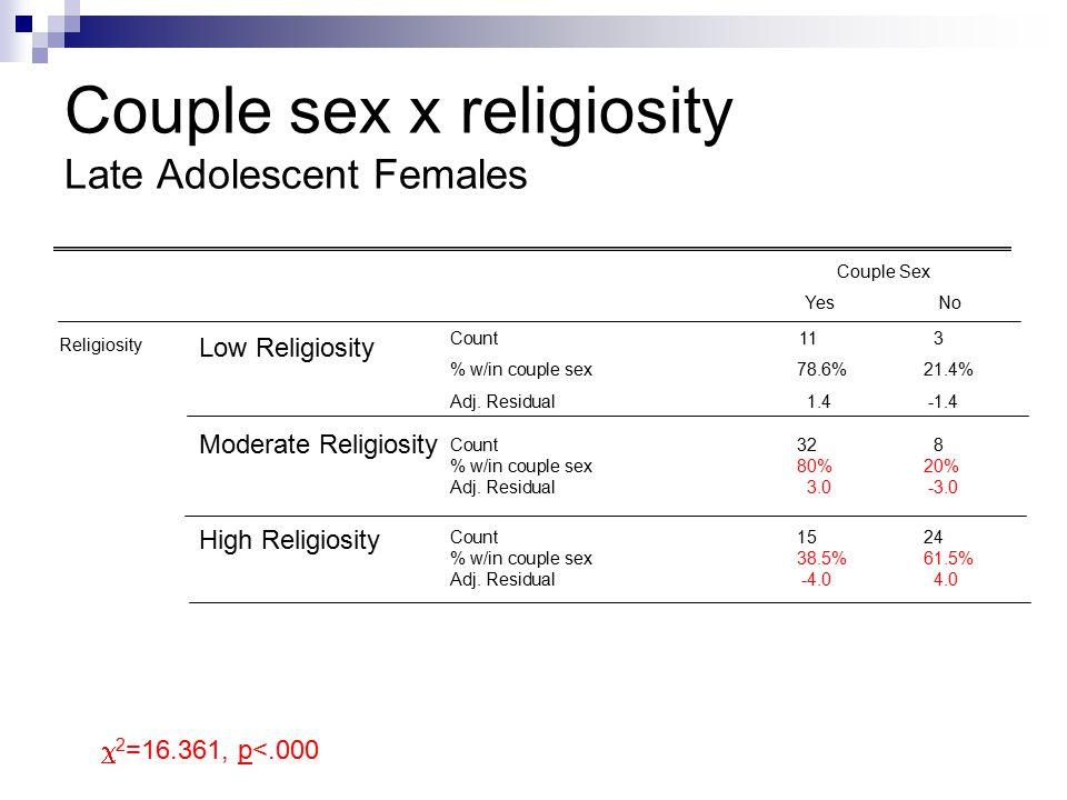 Couple sex x religiosity Late Adolescent Females Couple Sex YesNo Religiosity Low Religiosity Moderate Religiosity High Religiosity Count113 % w/in couple sex 78.6%21.4% Adj.