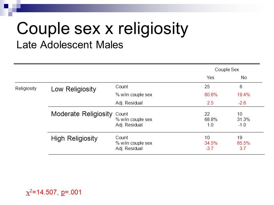 Couple sex x religiosity Late Adolescent Males Couple Sex YesNo Religiosity Low Religiosity Moderate Religiosity High Religiosity Count256 % w/in couple sex80.6%19.4% Adj.