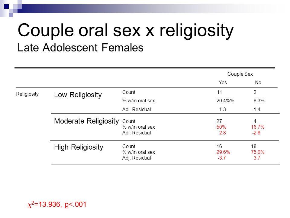 Couple oral sex x religiosity Late Adolescent Females Couple Sex YesNo Religiosity Low Religiosity Moderate Religiosity High Religiosity Count112 % w/in oral sex20.4%8.3% Adj.
