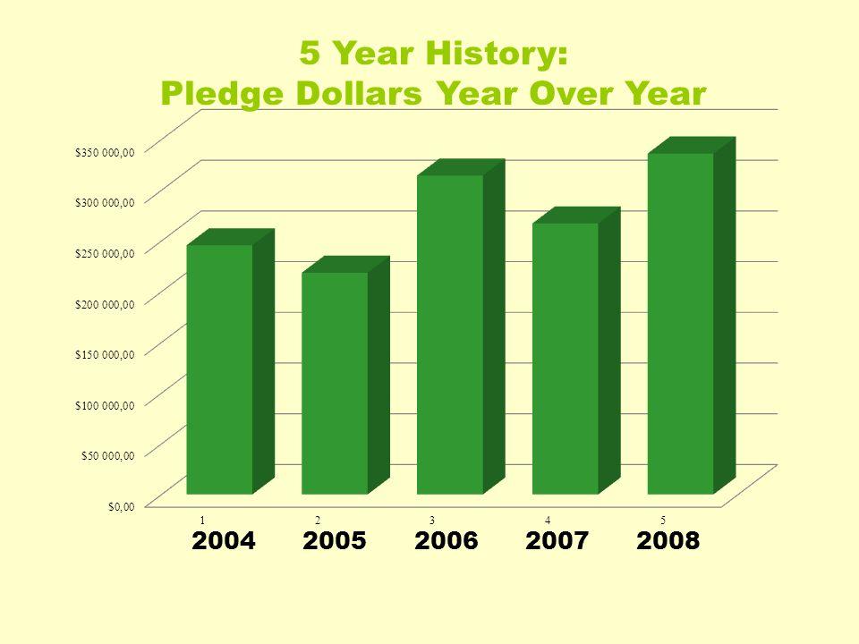 2004 2005 2006 2007 2008 5 Year History: Pledge Dollars Year Over Year