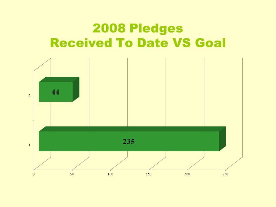 2008 Pledges Received To Date VS Goal