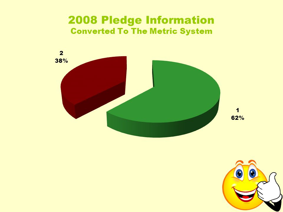 2008 Pledge Information Converted To The Metric System