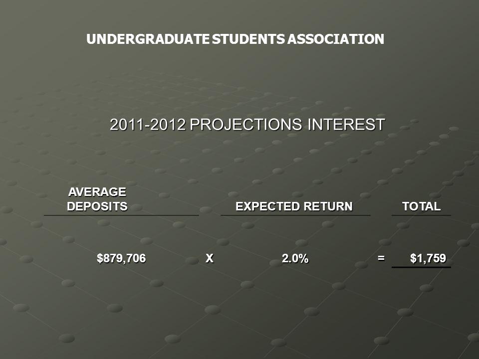 2011-2012 PROJECTIONS INTEREST AVERAGE DEPOSITS AVERAGE DEPOSITS EXPECTED RETURN EXPECTED RETURNTOTAL $879,706X2.0%=$1,759 UNDERGRADUATE STUDENTS ASSOCIATION