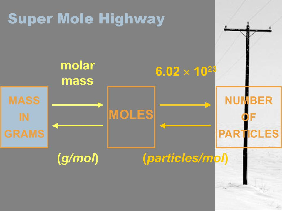 Super Mole Highway molar mass (g/mol) MASS IN GRAMS MOLES NUMBER OF PARTICLES 6.02  10 23 (particles/mol)