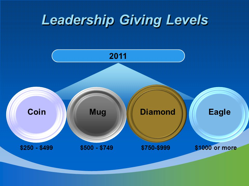 Leadership Giving Levels 2011 TEXT EagleMugCoin $250 - $499$500 - $749$1000 or more Diamond $750-$999
