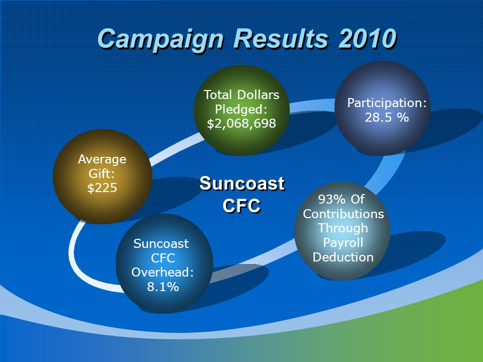 Campaign Results 2010 Average Gift: $225 Total Dollars Pledged: $2,068,698 Participation: 28.5 % 93% Of Contributions Through Payroll Deduction Suncoast CFC Overhead: 8.1% Suncoast CFC