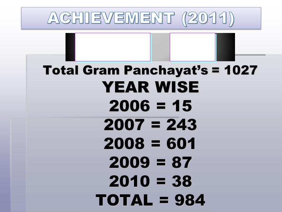 Total Gram Panchayat's = 1027 YEAR WISE 2006 = 15 2007 = 243 2008 = 601 2009 = 87 2010 = 38 TOTAL = 984