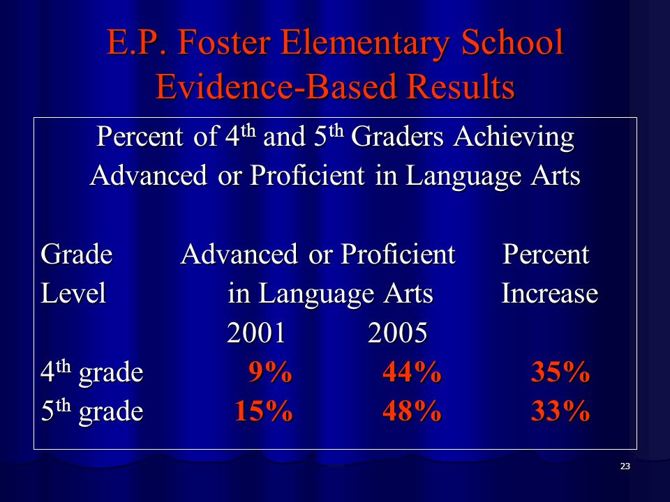 23 E.P. Foster Elementary School Evidence-Based Results Percent of 4 th and 5 th Graders Achieving Advanced or Proficient in Language Arts Grade Advan