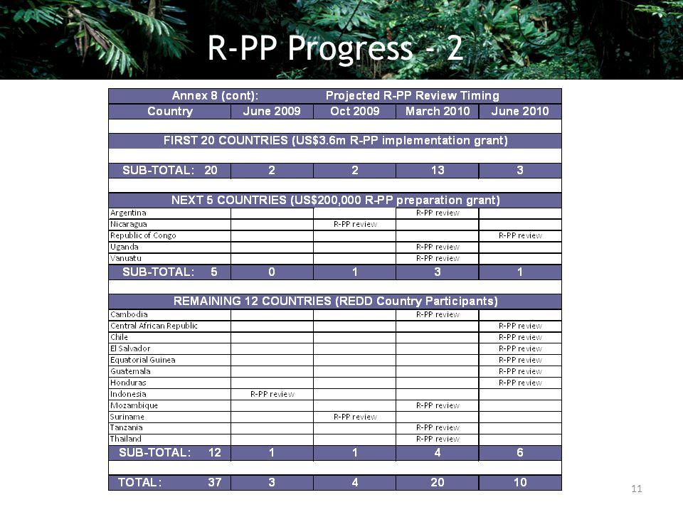 11 R-PP Progress - 2