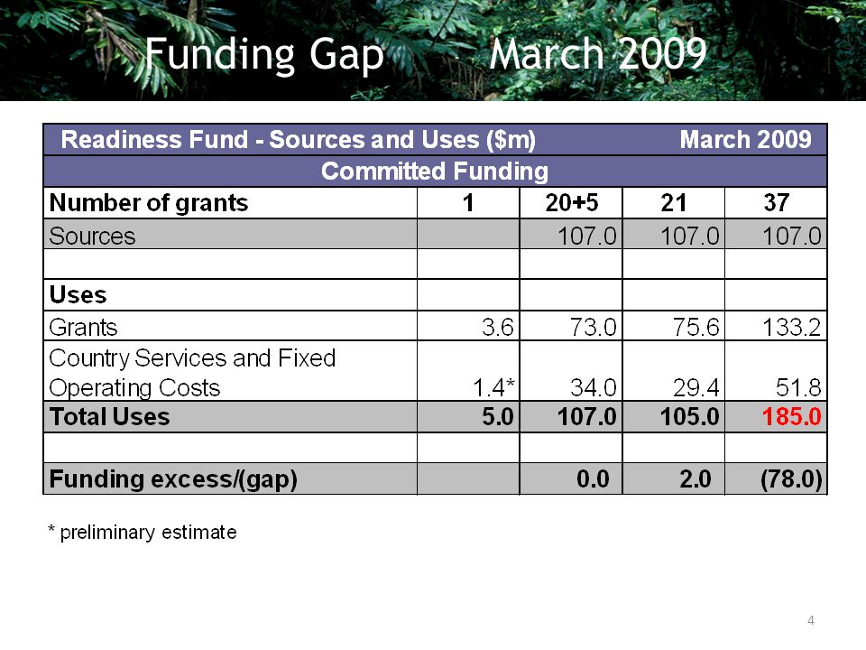 Funding Gap March 2009 4