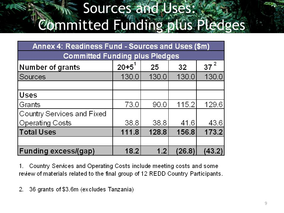 Sources and Uses: Committed Funding plus Pledges 9