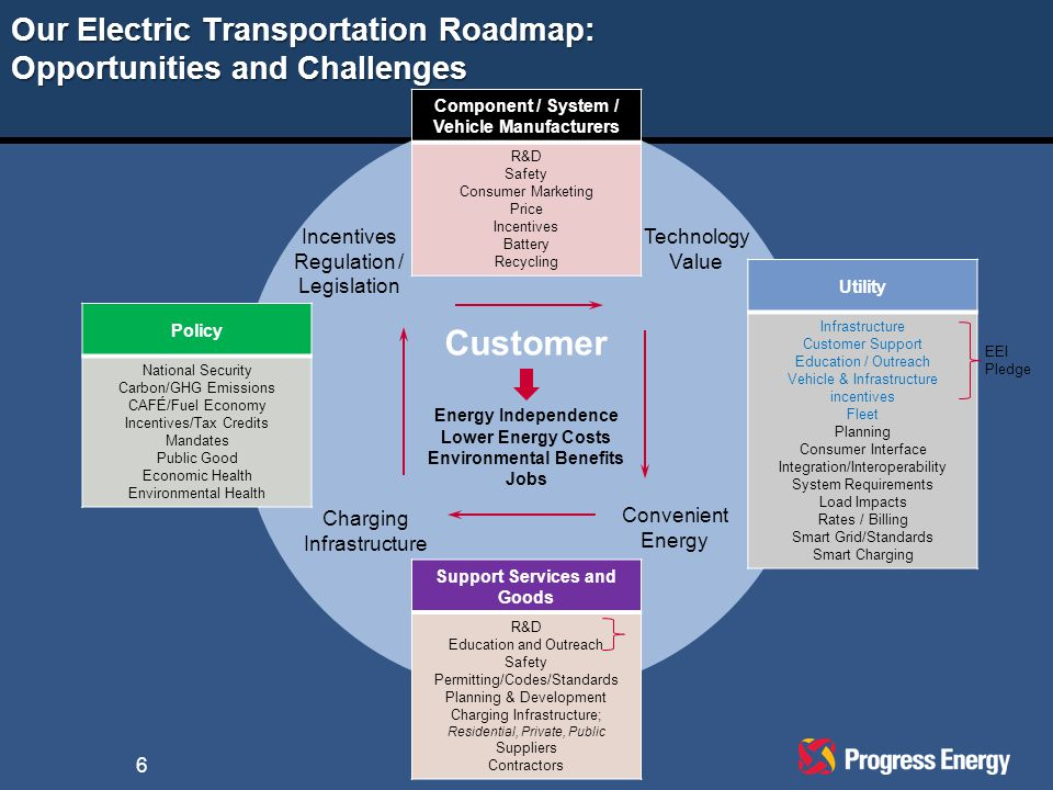 Our Electric Transportation Roadmap: Opportunities and Challenges Customer Energy Independence Lower Energy Costs Environmental Benefits Jobs Utility Infrastructure Customer Support Education / Outreach Vehicle & Infrastructure incentives Fleet Planning Consumer Interface Integration/Interoperability System Requirements Load Impacts Rates / Billing Smart Grid/Standards Smart Charging Technology Value Component / System / Vehicle Manufacturers R&D Safety Consumer Marketing Price Incentives Battery Recycling Convenient Energy Incentives Regulation / Legislation Policy National Security Carbon/GHG Emissions CAFÉ/Fuel Economy Incentives/Tax Credits Mandates Public Good Economic Health Environmental Health Support Services and Goods R&D Education and Outreach Safety Permitting/Codes/Standards Planning & Development Charging Infrastructure; Residential, Private, Public Suppliers Contractors Charging Infrastructure EEI Pledge 6