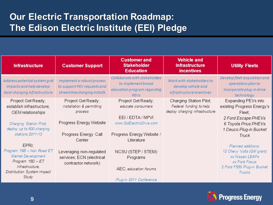 Our Electric Transportation Roadmap: The Edison Electric Institute (EEI) Pledge InfrastructureCustomer Support Customer and Stakeholder Education Vehicle and Infrastructure incentives Utility Fleets Address potential system grid impacts and help develop local charging infrastructure Implement a robust process to support PEV requests and streamline charging installs Collaborate with stakeholders to implement broad education program regarding PEVs Work with stakeholders to develop vehicle and infrastructure incentives Develop fleet acquisition and operations plan to incorporate plug-in drive technology Project Get Ready; establish infrastructure, OEM relationships Charging Station Pilot; deploy up to 600 charging stations 2011-13 EPRI; Program 18B – Non Road ET Market Development Program 18D – ET Infrastructure, Distribution System Impact Study Project Get Ready; installation & permitting process Progress Energy Website Progress Energy Call Center Leveraging non-regulated services; ECN (electrical contractor network) Project Get Ready; educate consumers EEI / EDTA / NPVI www.GoElectricDrive.com Progress Energy Website / Literature NCSU (STEP / STEM) Programs AEC; education forums Plug-in 2011 Conference Charging Station Pilot; Federal funding to help deploy charging infrastructure Expanding PEVs into existing Progress Energy's Fleet; 2 Ford Escape PHEVs 6 Toyota Prius PHEVs 1 Deuco Plug-in Bucket Truck Planned additions; 12 Chevy Volts (GM grant) xx Nissan LEAFs xx Ford Focus 2 Ford F550 Plug-in Bucket Trucks 9