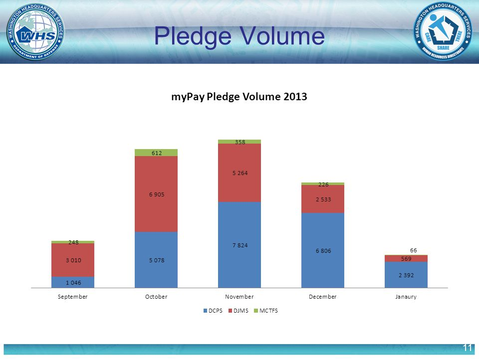 11 Pledge Volume