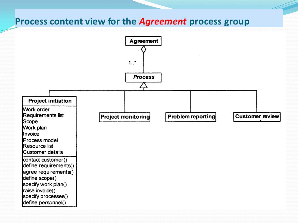 Process content view for the Agreement process group