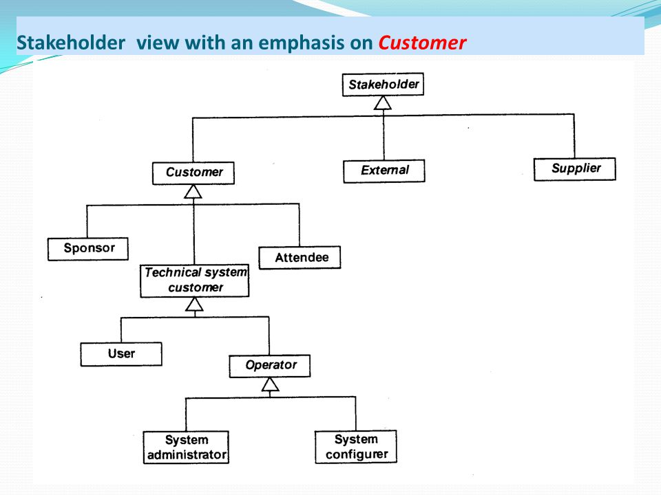 Stakeholder view with an emphasis on Customer