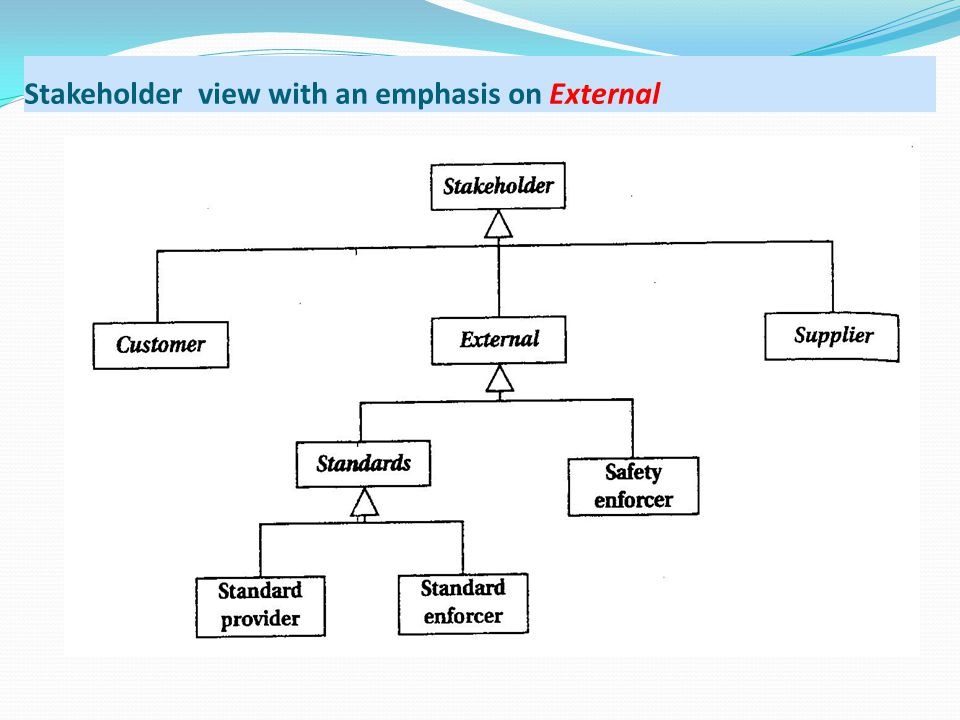 Stakeholder view with an emphasis on External