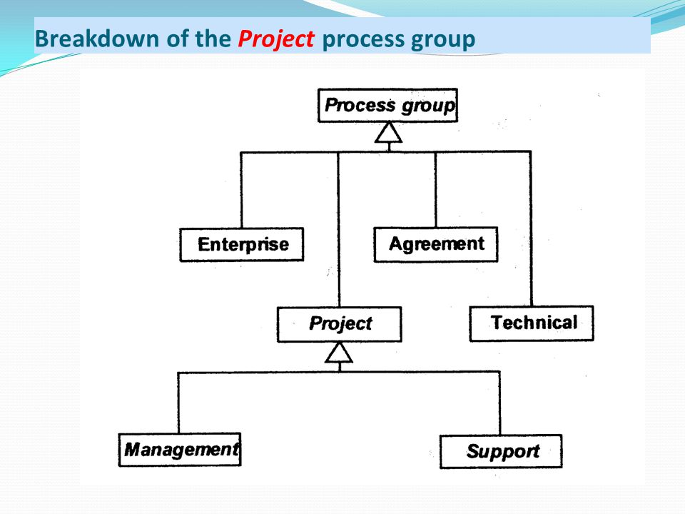 Breakdown of the Project process group