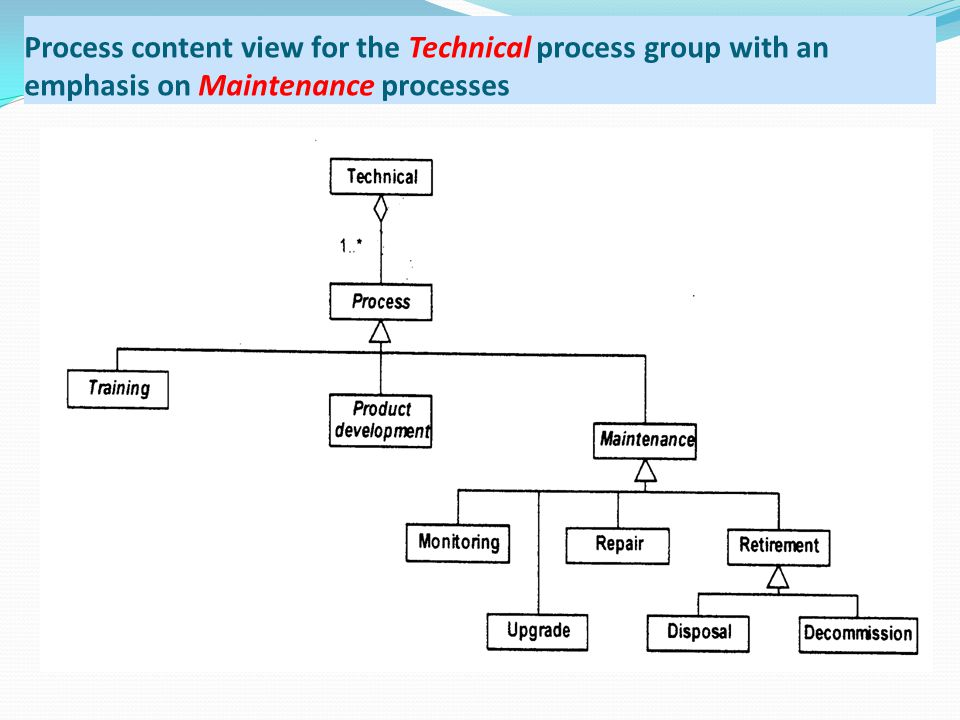 Process content view for the Technical process group with an emphasis on Maintenance processes