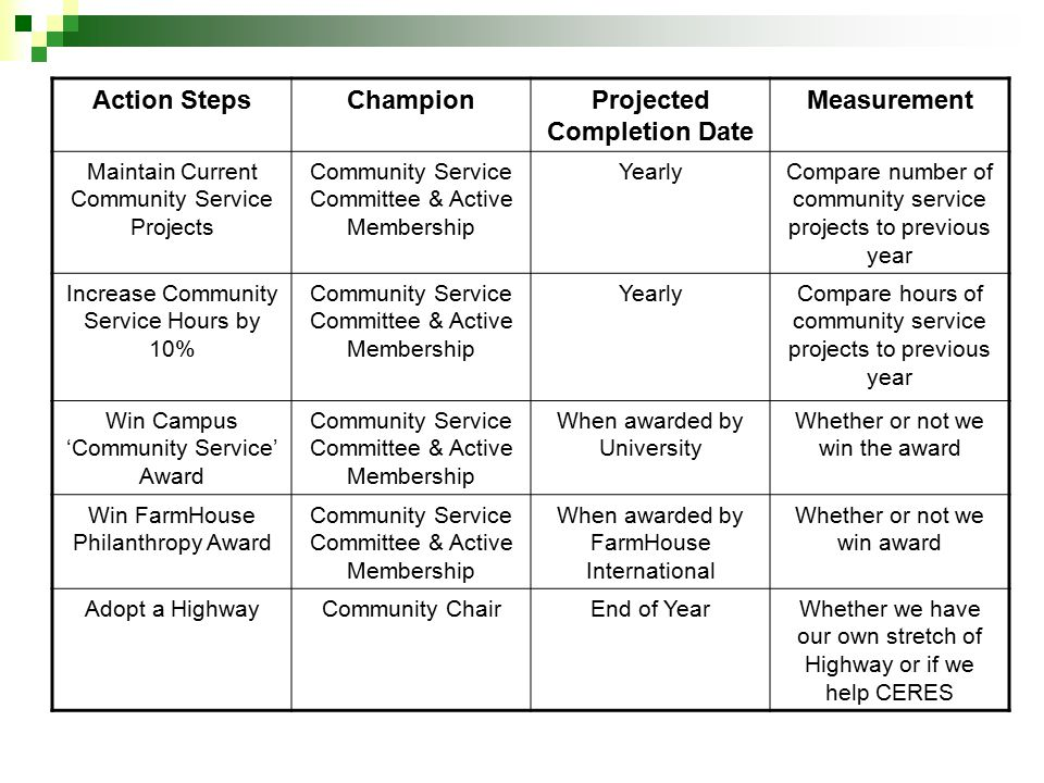 Action StepsChampionProjected Completion Date Measurement Maintain Current Community Service Projects Community Service Committee & Active Membership YearlyCompare number of community service projects to previous year Increase Community Service Hours by 10% Community Service Committee & Active Membership YearlyCompare hours of community service projects to previous year Win Campus 'Community Service' Award Community Service Committee & Active Membership When awarded by University Whether or not we win the award Win FarmHouse Philanthropy Award Community Service Committee & Active Membership When awarded by FarmHouse International Whether or not we win award Adopt a HighwayCommunity ChairEnd of YearWhether we have our own stretch of Highway or if we help CERES