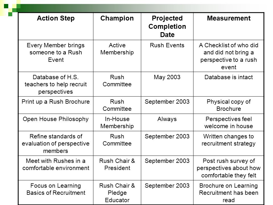 Action StepChampionProjected Completion Date Measurement Every Member brings someone to a Rush Event Active Membership Rush EventsA Checklist of who did and did not bring a perspective to a rush event Database of H.S.