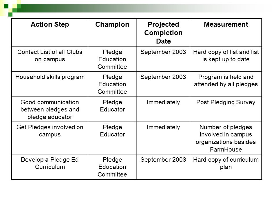 Action StepChampionProjected Completion Date Measurement Contact List of all Clubs on campus Pledge Education Committee September 2003Hard copy of list and list is kept up to date Household skills programPledge Education Committee September 2003Program is held and attended by all pledges Good communication between pledges and pledge educator Pledge Educator ImmediatelyPost Pledging Survey Get Pledges involved on campus Pledge Educator ImmediatelyNumber of pledges involved in campus organizations besides FarmHouse Develop a Pledge Ed Curriculum Pledge Education Committee September 2003Hard copy of curriculum plan