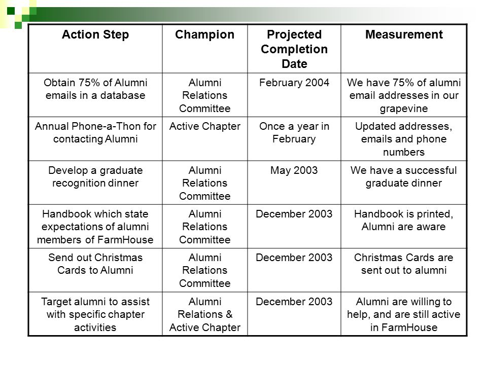 Action StepChampionProjected Completion Date Measurement Obtain 75% of Alumni emails in a database Alumni Relations Committee February 2004We have 75% of alumni email addresses in our grapevine Annual Phone-a-Thon for contacting Alumni Active ChapterOnce a year in February Updated addresses, emails and phone numbers Develop a graduate recognition dinner Alumni Relations Committee May 2003We have a successful graduate dinner Handbook which state expectations of alumni members of FarmHouse Alumni Relations Committee December 2003Handbook is printed, Alumni are aware Send out Christmas Cards to Alumni Alumni Relations Committee December 2003Christmas Cards are sent out to alumni Target alumni to assist with specific chapter activities Alumni Relations & Active Chapter December 2003Alumni are willing to help, and are still active in FarmHouse