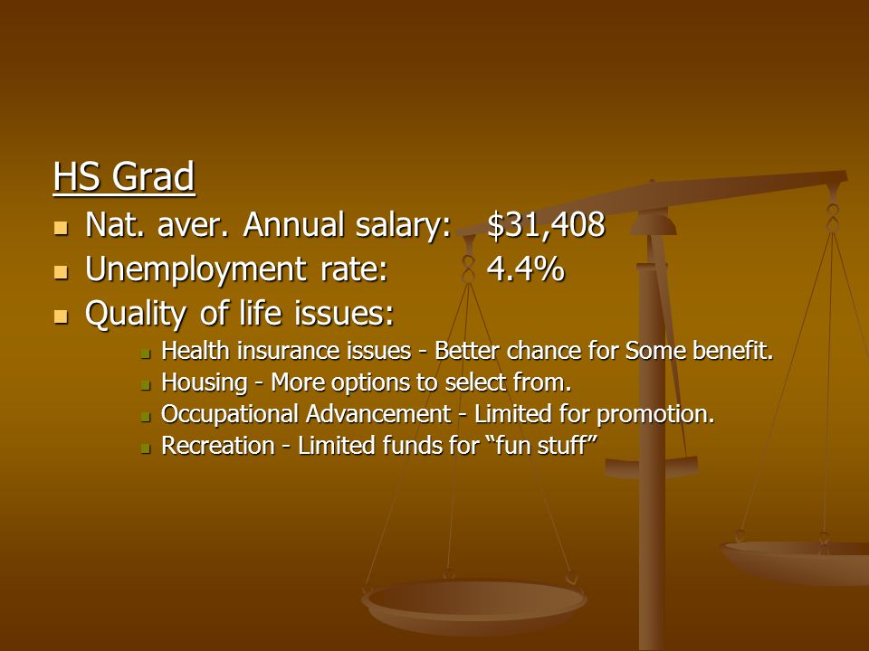 HS Grad Nat. aver. Annual salary:$31,408 Nat. aver.