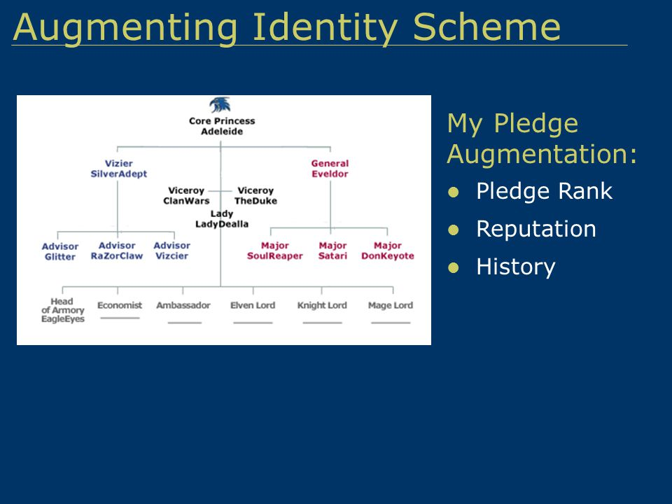 Augment identity scheme LinI Given Dimensions: Class Gender Stats