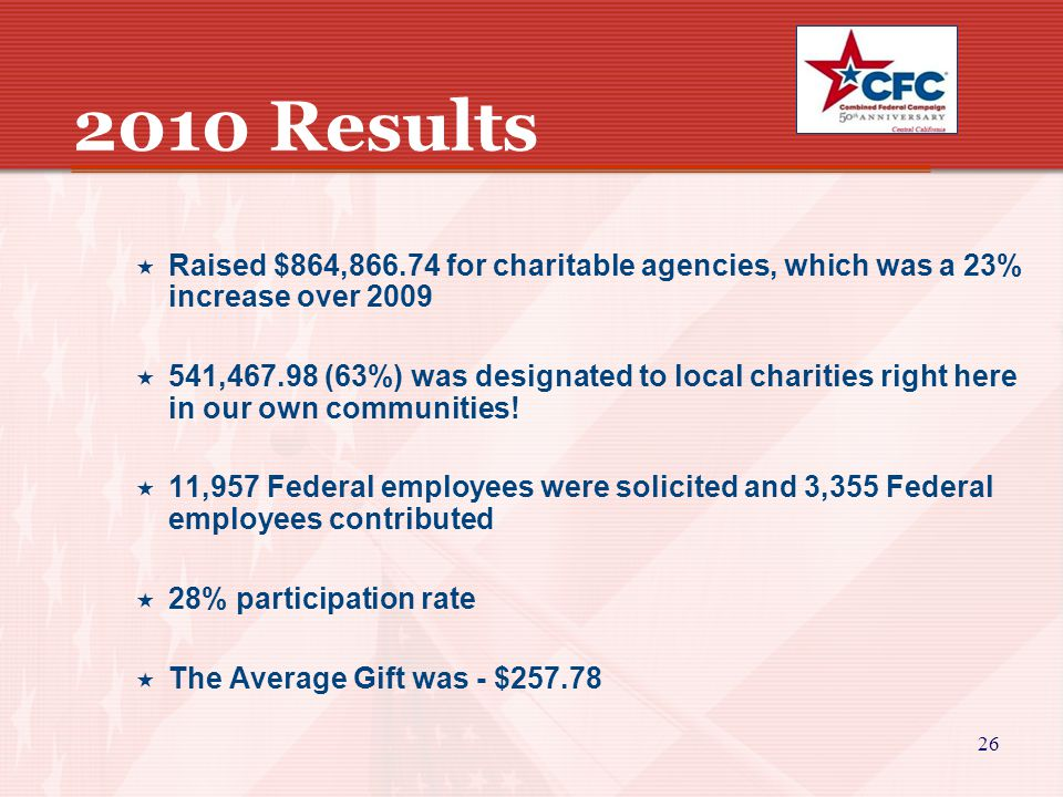 26 2010 Results  Raised $864,866.74 for charitable agencies, which was a 23% increase over 2009  541,467.98 (63%) was designated to local charities right here in our own communities.