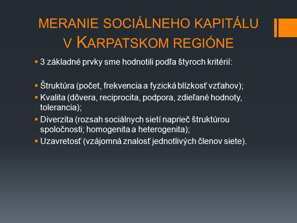 MERANIE SOCIÁLNEHO KAPITÁLU V K ARPATSKOM REGIÓNE  3 základné prvky sme hodnotili podľa štyroch kritérií:  Štruktúra (počet, frekvencia a fyzická blízkosť vzťahov);  Kvalita (dôvera, reciprocita, podpora, zdieľané hodnoty, tolerancia);  Diverzita (rozsah sociálnych sietí naprieč štruktúrou spoločnosti; homogenita a heterogenita);  Uzavretosť (vzájomná znalosť jednotlivých členov siete).