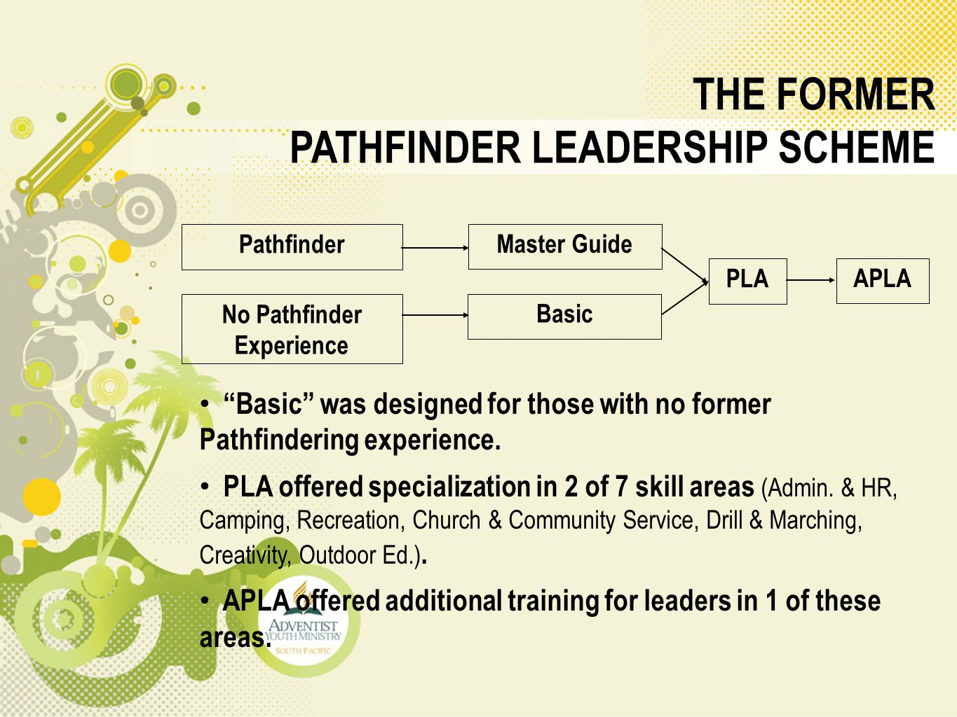 "THE FORMER PATHFINDER LEADERSHIP SCHEME ""Basic"" was designed for those with no former Pathfindering experience. PLA offered specialization in 2 of 7 s"