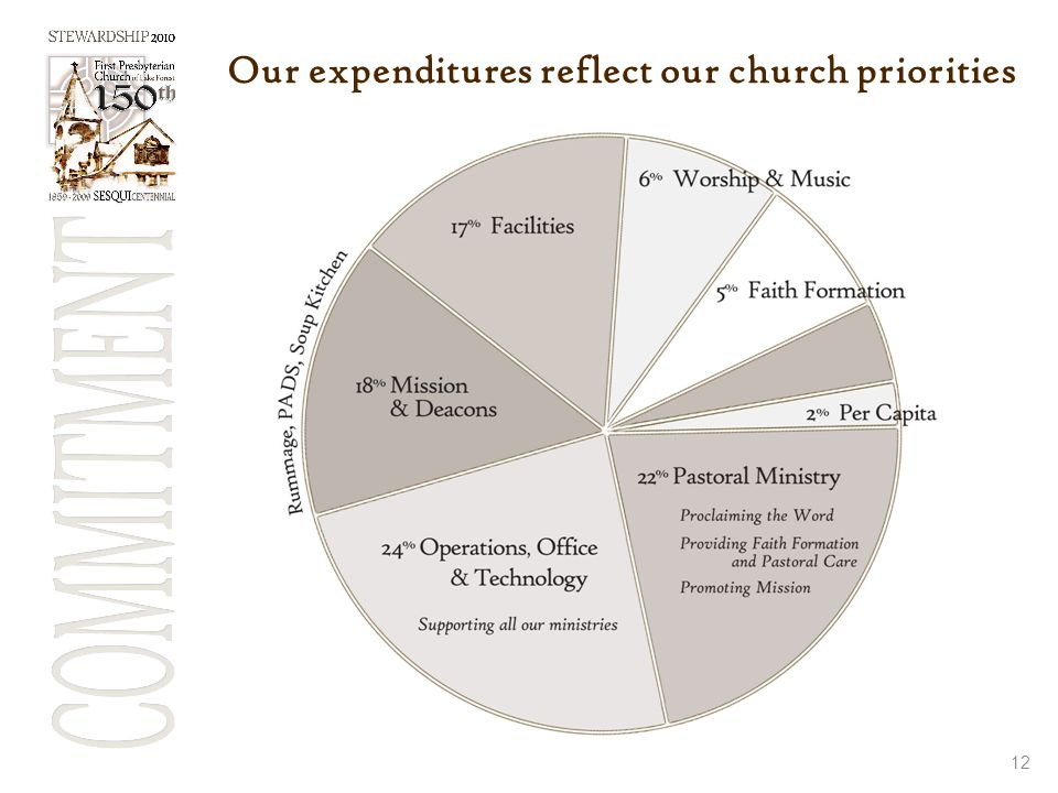 Our expenditures reflect our church priorities 12