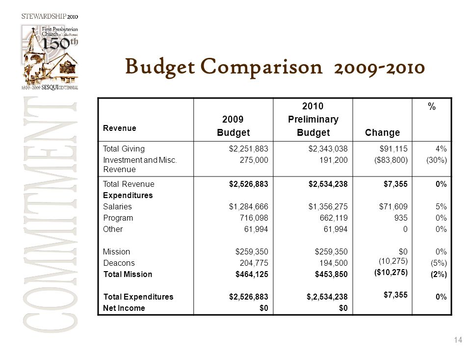 14 Budget Comparison 2009-2010 Revenue 2009 Budget 2010 Preliminary BudgetChange % Total Giving Investment and Misc. Revenue $2,251,883 275,000 $2,343