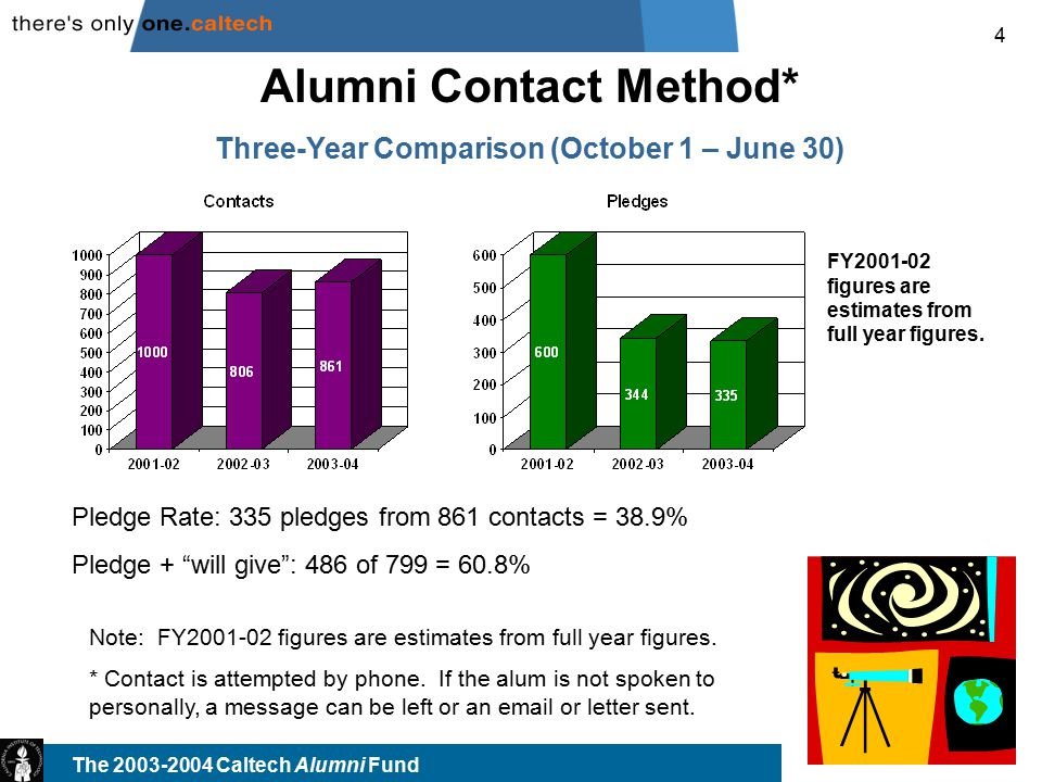 The 2003-2004 Caltech Alumni Fund Alumni Contact Gift Comparisons Q1-3 '03-04Q1-3 '02-03Change Donors: 388 555-30.1% Dollars Raised:$73,610 $83,307-11.6% Q1-3 '03-04FY03-04% of Goal Goal Attained Donors: 388 1,00038.8% FY03-04 Goal has been revised based on overall alumni donor goal of 5,370.
