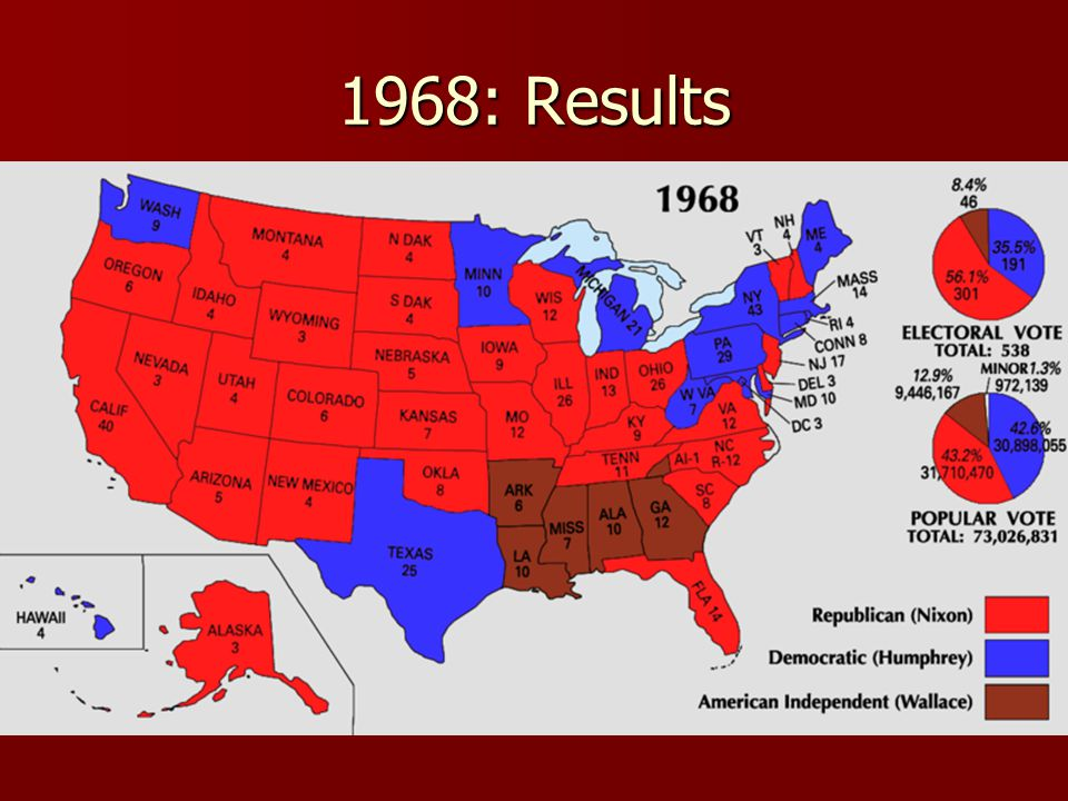 1968: Results