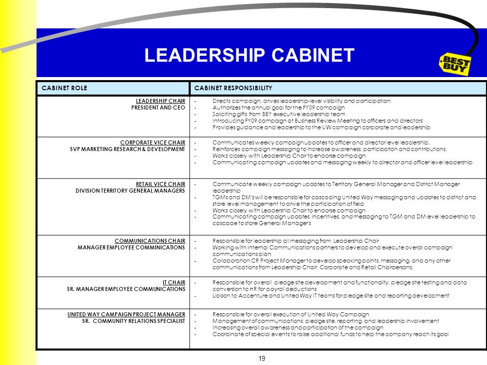 19 LEADERSHIP CABINET CABINET ROLECABINET RESPONSIBILITY LEADERSHIP CHAIR PRESIDENT AND CEO - Directs campaign, drives leadership-level visibility and participation - Authorizes the annual goal for the FY09 campaign - Soliciting gifts from BBY executive leadership team - Introducing FY09 campaign at Business Review Meeting to officers and directors - Provides guidance and leadership to the UW campaign corporate and leadership CORPORATE VICE CHAIR SVP MARKETING RESEARCH & DEVELOPMENT - Communicates weekly campaign updates to officer and director level leadership.