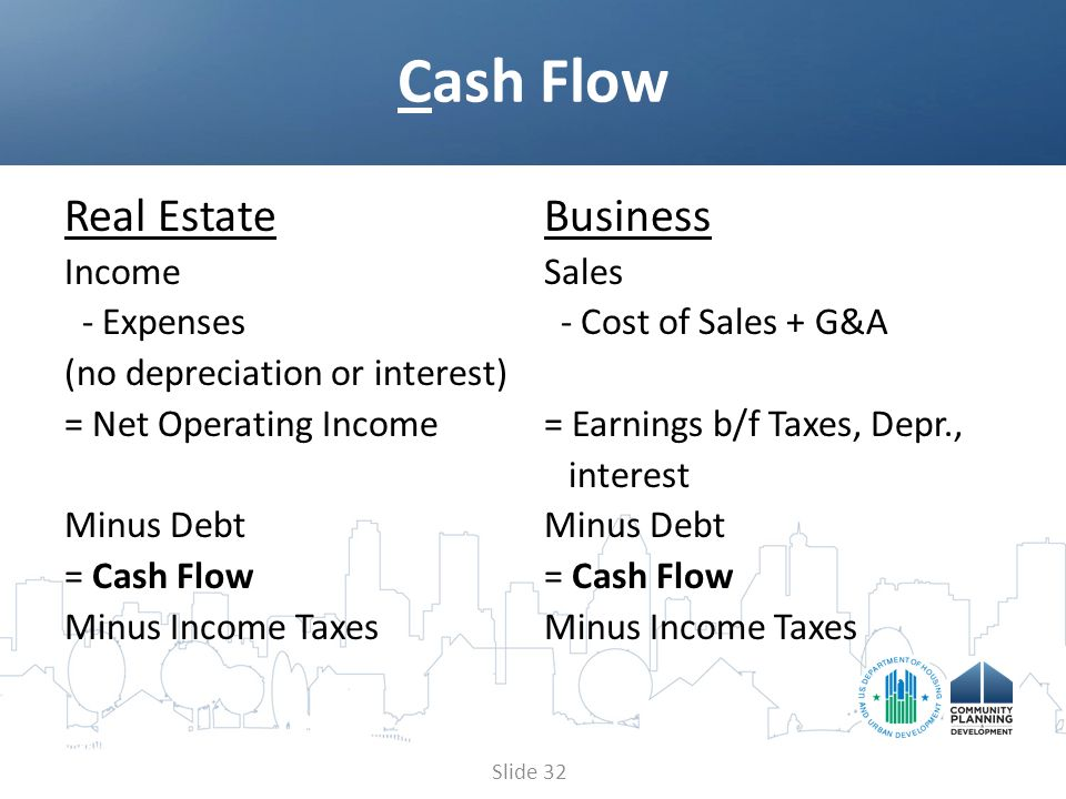 Real EstateBusiness IncomeSales - Expenses - Cost of Sales + G&A (no depreciation or interest) = Net Operating Income= Earnings b/f Taxes, Depr., interestMinus Debt = Cash Flow= Cash Flow Minus Income Taxes Cash Flow Slide 32