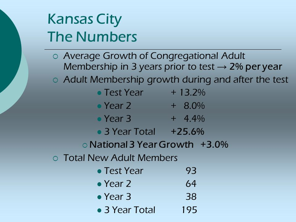 Kansas City The Numbers  Average Growth of Congregational Adult Membership in 3 years prior to test → 2% per year  Adult Membership growth during and after the test Test Year + 13.2% Year 2+ 8.0% Year 3+ 4.4% 3 Year Total+25.6%  National 3 Year Growth+3.0%  Total New Adult Members Test Year 93 Year 2 64 Year 3 38 3 Year Total 195