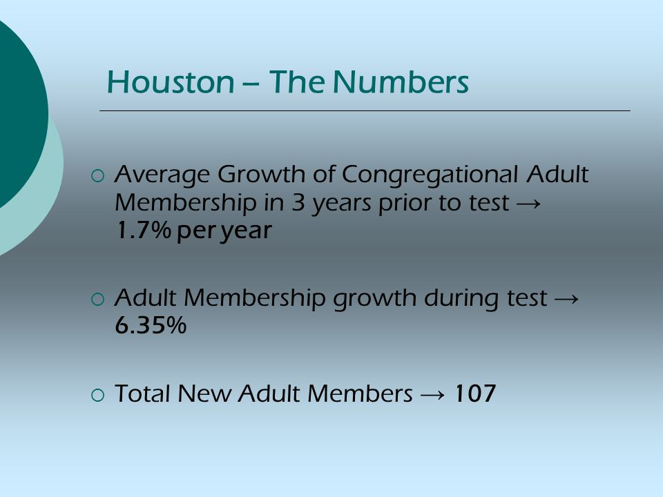 Houston – The Numbers  Average Growth of Congregational Adult Membership in 3 years prior to test → 1.7% per year  Adult Membership growth during test → 6.35%  Total New Adult Members → 107