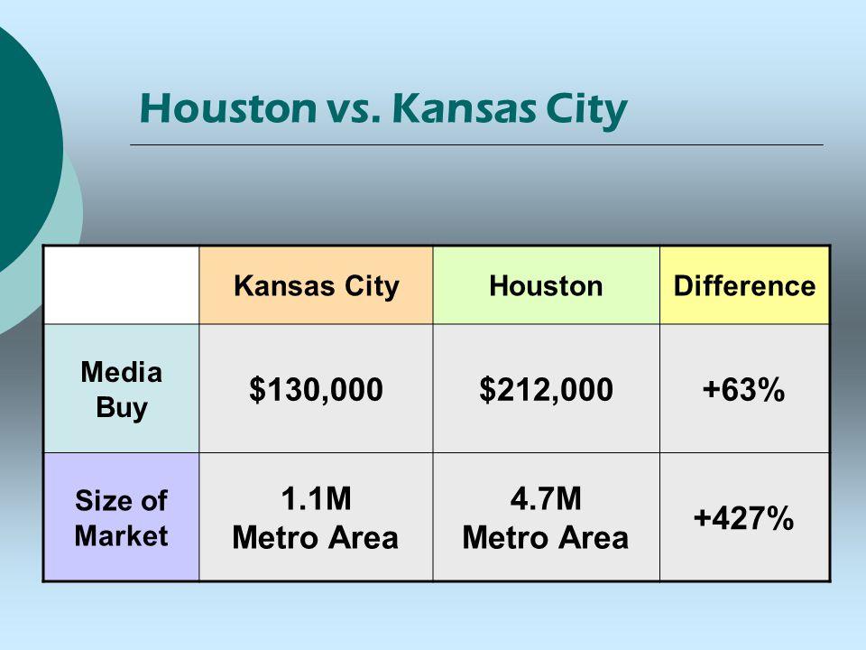 Houston vs. Kansas City Kansas CityHoustonDifference Media Buy $130,000$212,000+63% Size of Market 1.1M Metro Area 4.7M Metro Area +427%