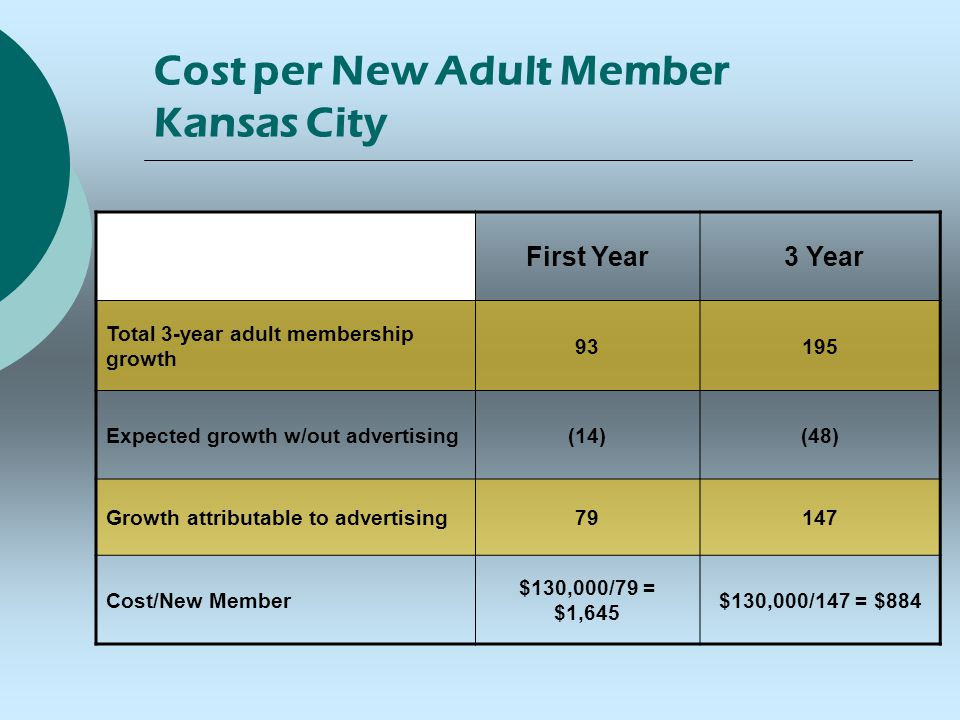 Cost per New Adult Member Kansas City First Year 3 Year Total 3-year adult membership growth 93195 Expected growth w/out advertising(14)(48) Growth attributable to advertising79147 Cost/New Member $130,000/79 = $1,645 $130,000/147 = $884