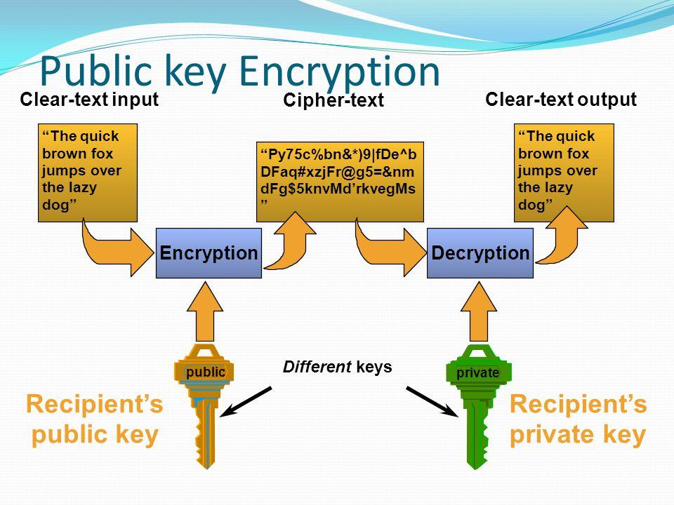 The quick brown fox jumps over the lazy dog Py75c%bn&*)9 fDe^b DFaq#xzjFr@g5=&nm dFg$5knvMd'rkvegMs The quick brown fox jumps over the lazy dog Clear-text inputClear-text output Cipher-text Different keys Recipient's public key Recipient's private key private public EncryptionDecryption Public key Encryption