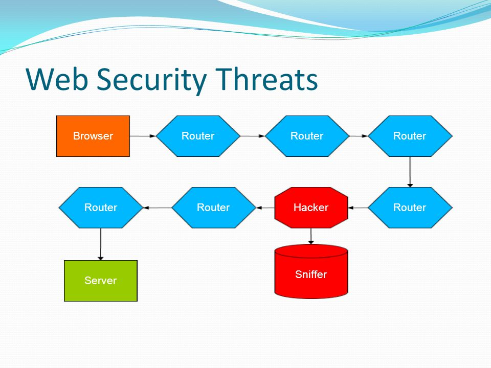 BrowserRouter Server Router Hacker FAKE Server Cont.