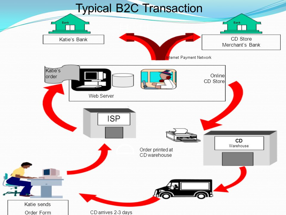 Bank Katie sends Order Form Katie's Bank CD Store Merchant's Bank ISP Online CD Store CD Warehouse Web Server Internet Payment Network Katie's order Order printed at CD warehouse CD arrives 2-3 days after order is received Typical B2C Transaction