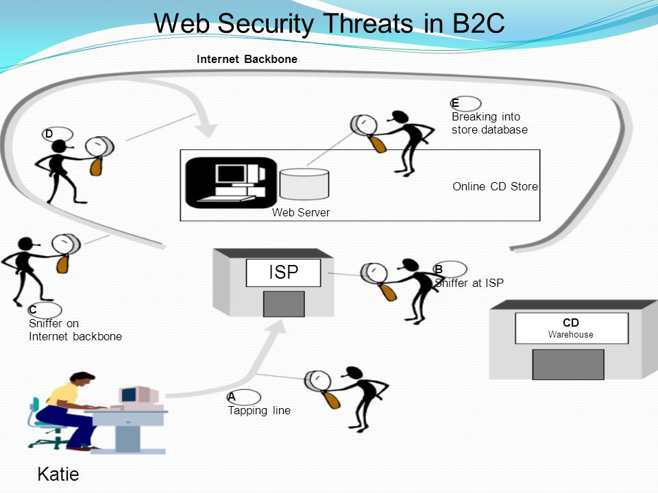 ISP Online CD Store CD Warehouse Web Server Katie A Tapping line B Sniffer at ISP C Sniffer on Internet backbone E Breaking into store database D Internet Backbone Web Security Threats in B2C