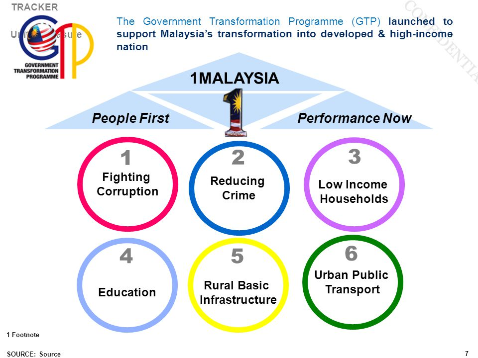 Corruption Improved Transparency International Results 49* * Score under new methodology is 50/100 Malaysia's CPI Ranking: 2013: 53 2012: 54 2011: 60 2013 50
