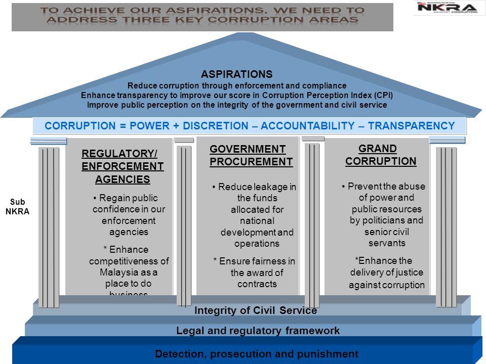 GLOBAL CORRUPTION BAROMETER (GCB)