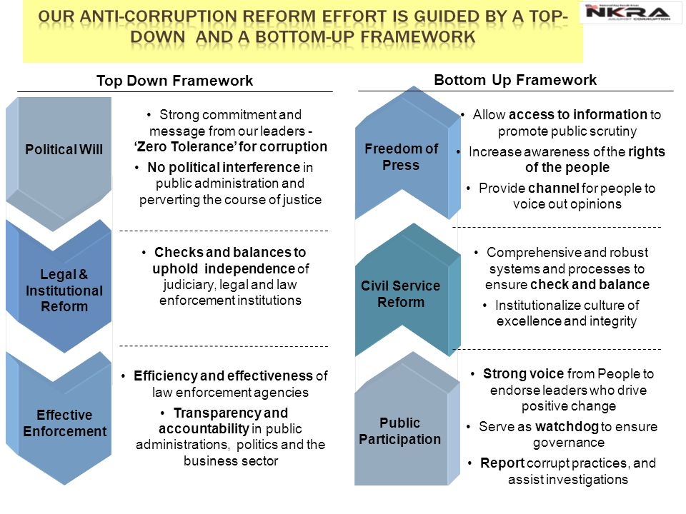 TRACKER Unit of measure 1 Footnote SOURCE: Source 40 MALAYSIAN TRANSFORMATION PROGRAMME ANTI-CORRUPTION INITIATIVES Introduction To Malaysian GTP and aspiration Corruption Perception Indexes (CPI,GCB,BPI) Corporate Integrity Pledge (CIP) How and Why Corruption Perception Exist??.
